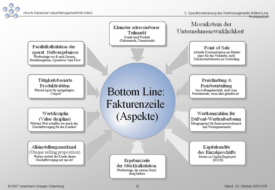 2. Operationalisierung des Wertmanagements: Bottom Line Profittability®