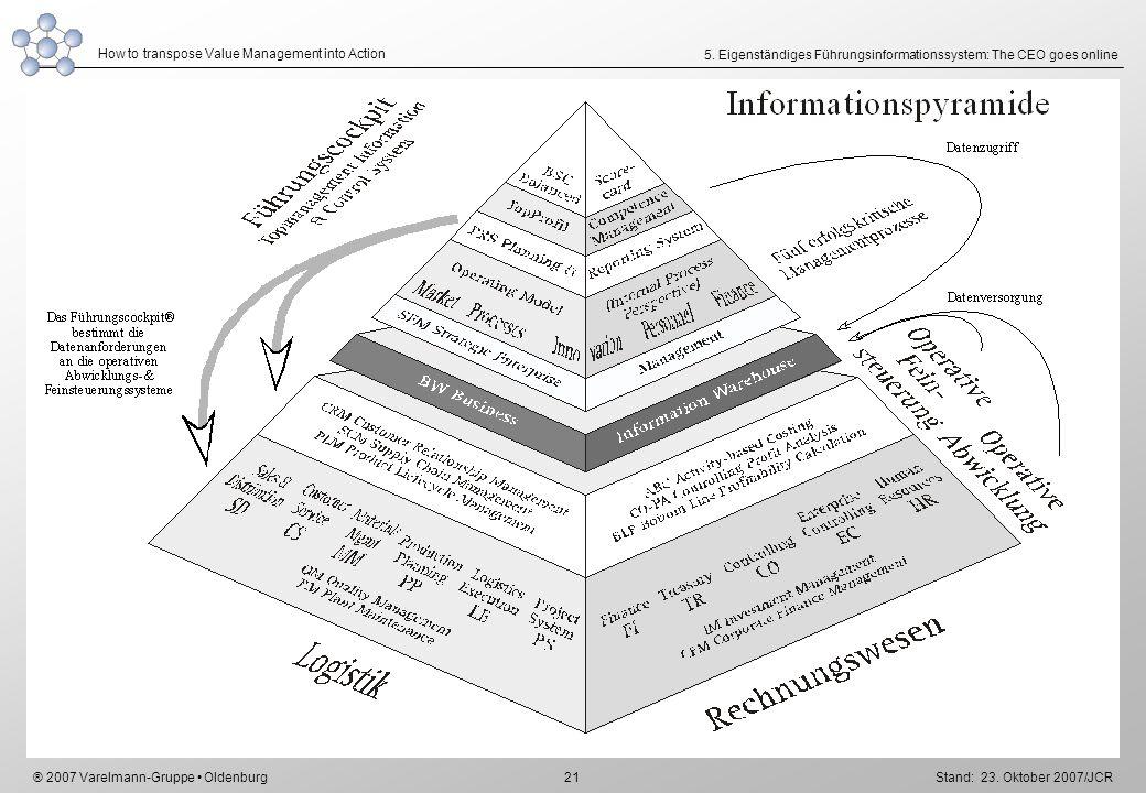 5. Eigenständiges Führungsinformationssystem: The CEO goes online