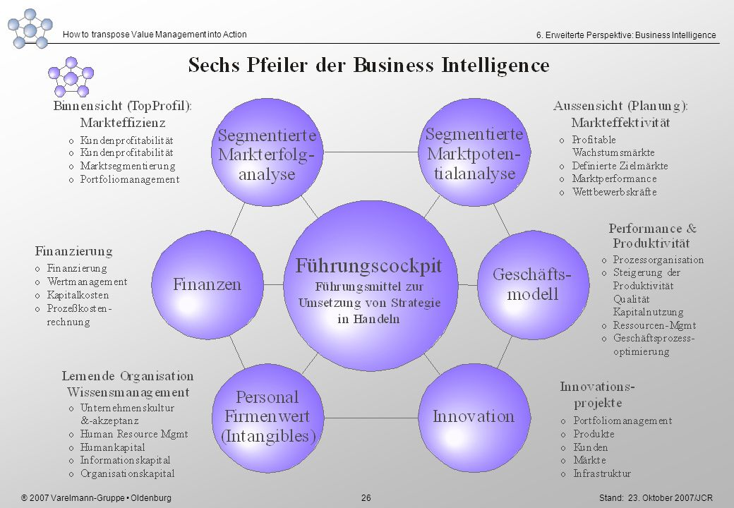 6. Erweiterte Perspektive: Business Intelligence