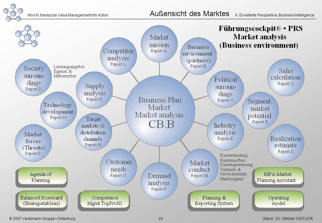 Außensicht des Marktes