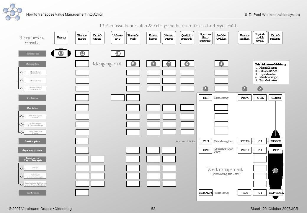 8. DuPont-Wertkennzahlensystem