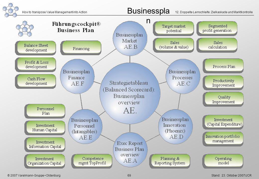 Businessplan 12. Doppelte Lernschleife: Zielkaskade und Marktkontrolle