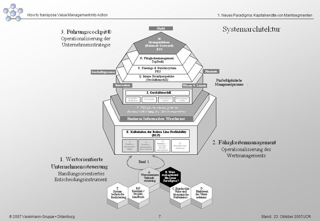 1. Neues Paradigma: Kapitalrendite von Marktsegmenten