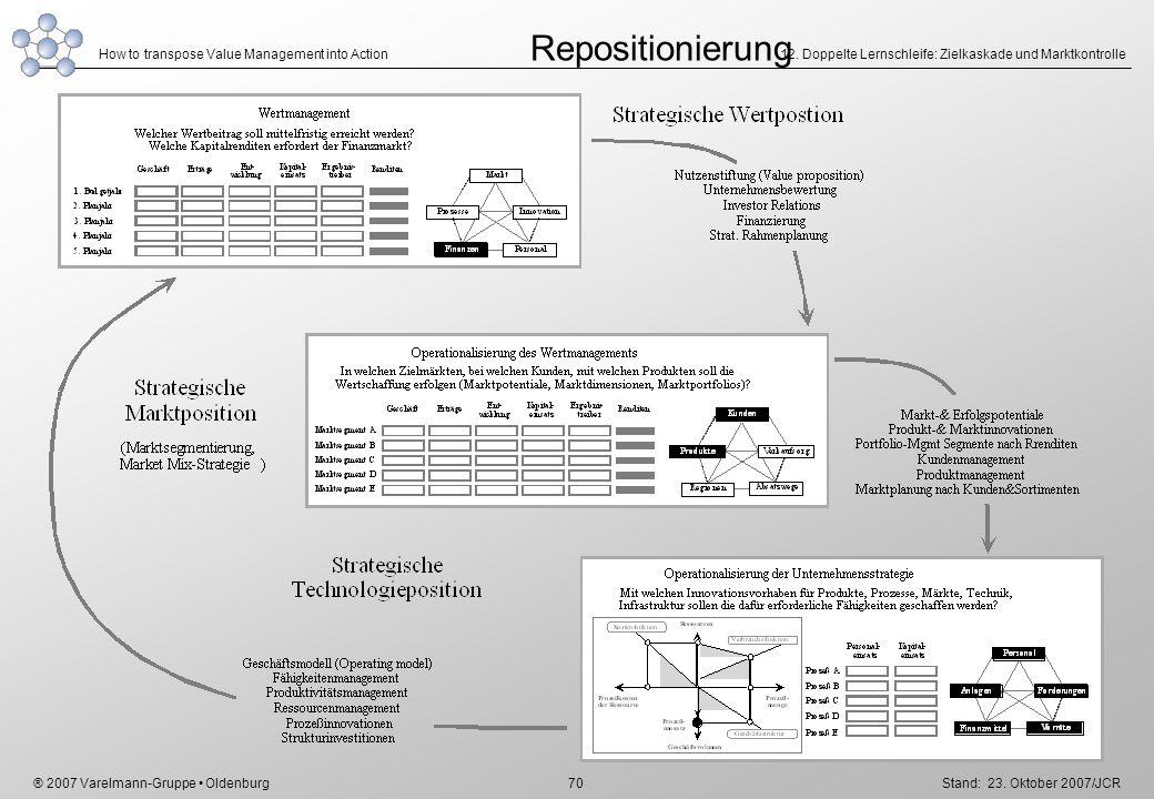 Repositionierung 12. Doppelte Lernschleife: Zielkaskade und Marktkontrolle