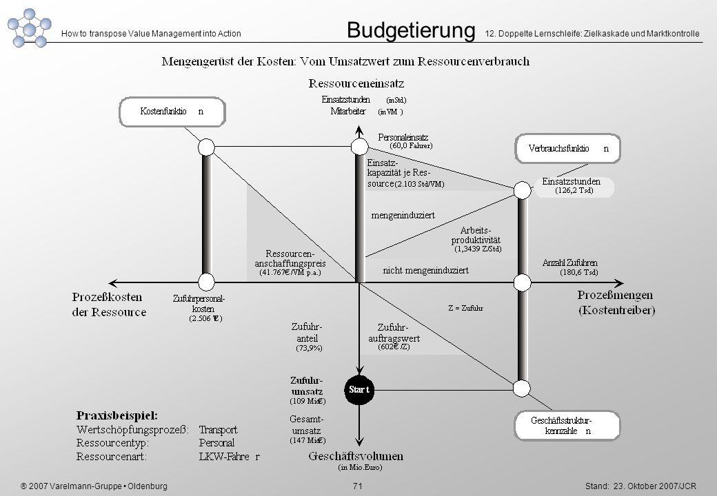 Budgetierung 12. Doppelte Lernschleife: Zielkaskade und Marktkontrolle