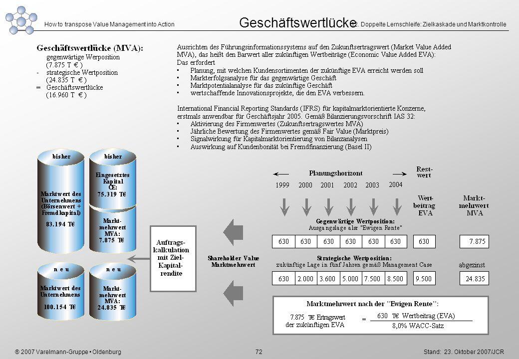 Geschäftswertlücke 12. Doppelte Lernschleife: Zielkaskade und Marktkontrolle