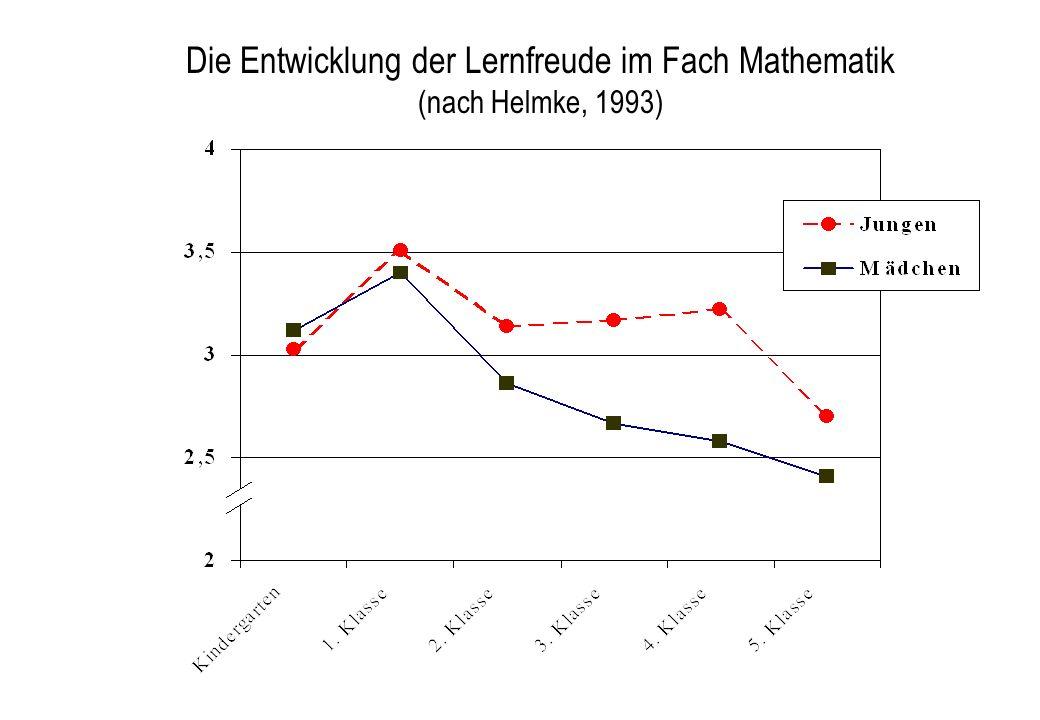 Die Entwicklung der Lernfreude im Fach Mathematik