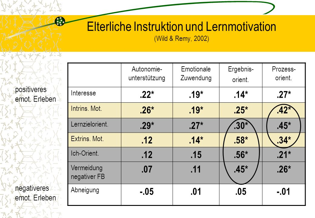 Elterliche Instruktion und Lernmotivation (Wild & Remy, 2002)