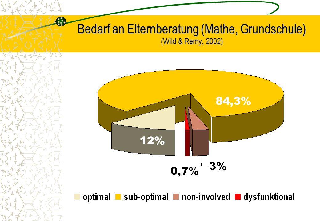 Bedarf an Elternberatung (Mathe, Grundschule) (Wild & Remy, 2002)