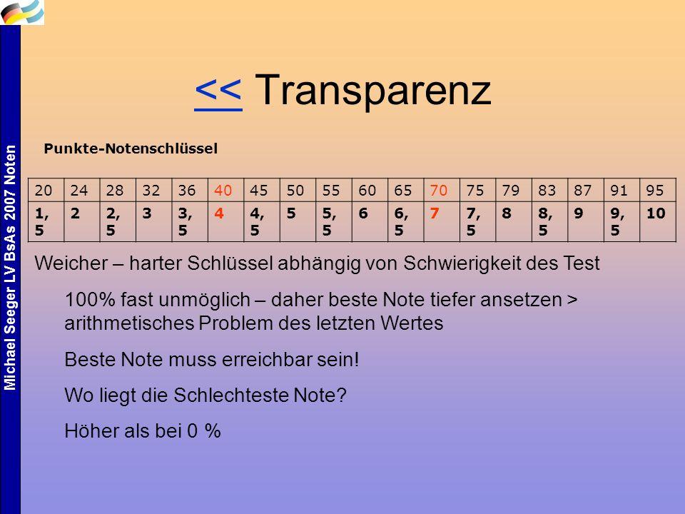 << Transparenz Punkte-Notenschlüssel. 20. 24. 28. 32. 36. 40. 45. 50. 55. 60. 65. 70. 75.