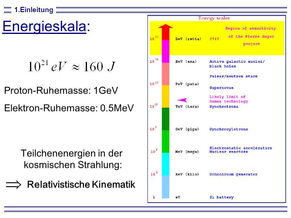 Energieskala: Proton-Ruhemasse: 1GeV Elektron-Ruhemasse: 0.5MeV