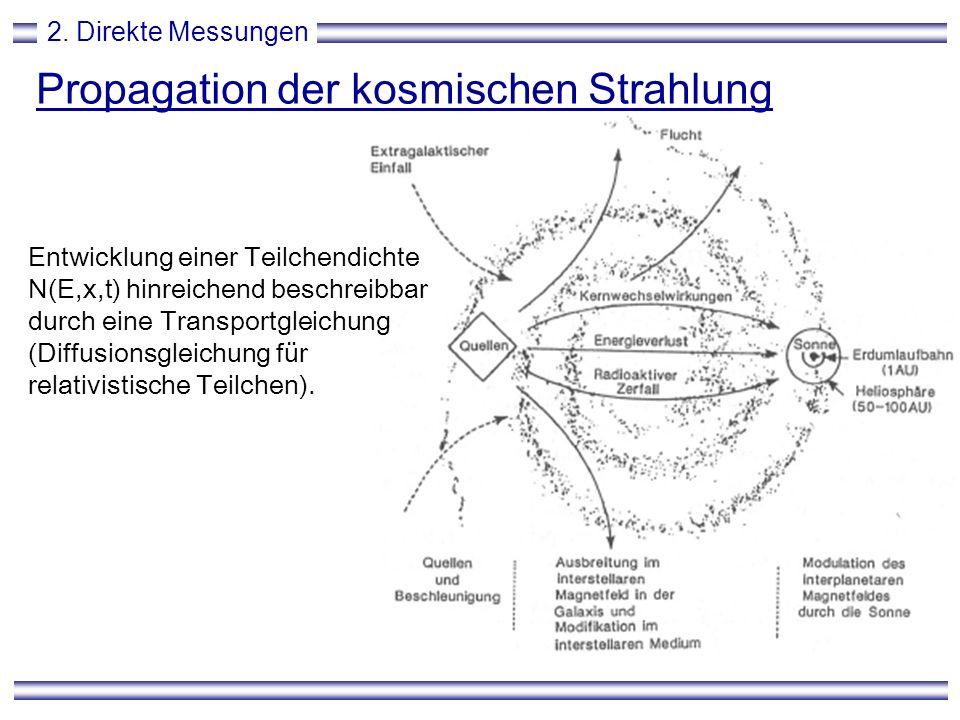 Propagation der kosmischen Strahlung