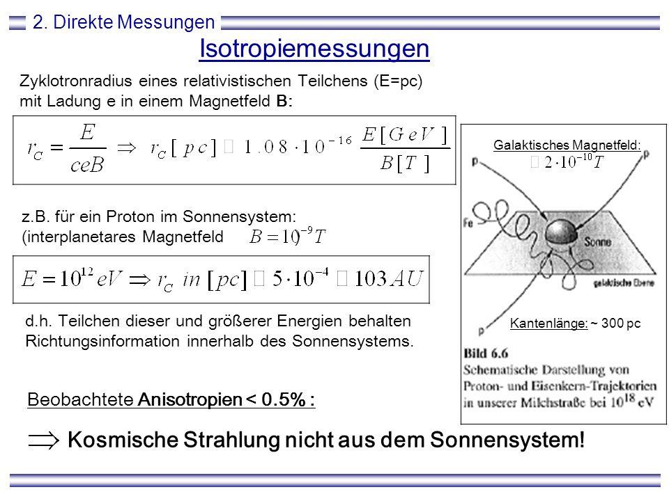 Galaktisches Magnetfeld:
