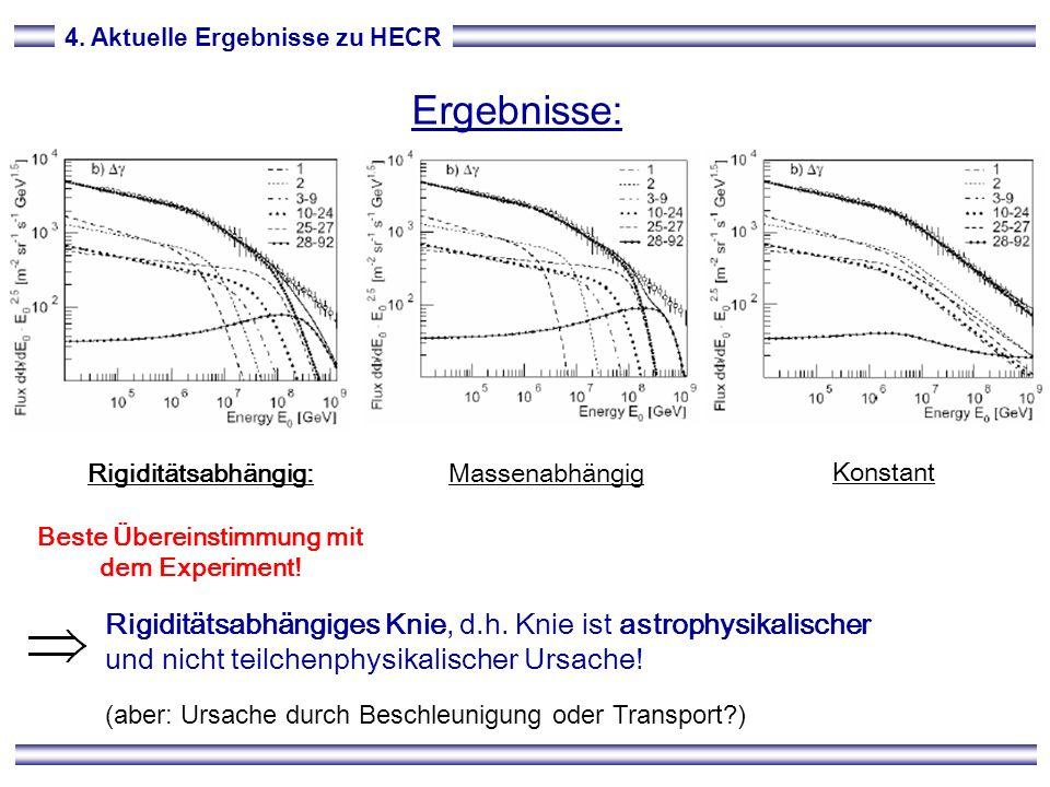 4. Aktuelle Ergebnisse zu HECR Beste Übereinstimmung mit