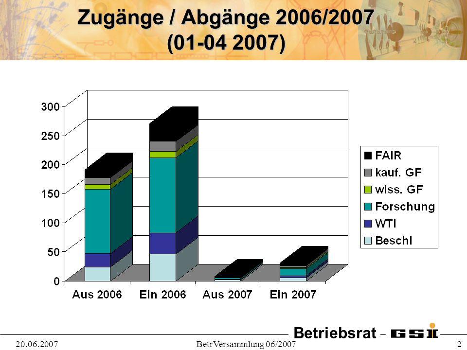 Zugänge / Abgänge 2006/2007 (01-04 2007) 20.06.2007 BetrVersammlung 06/2007