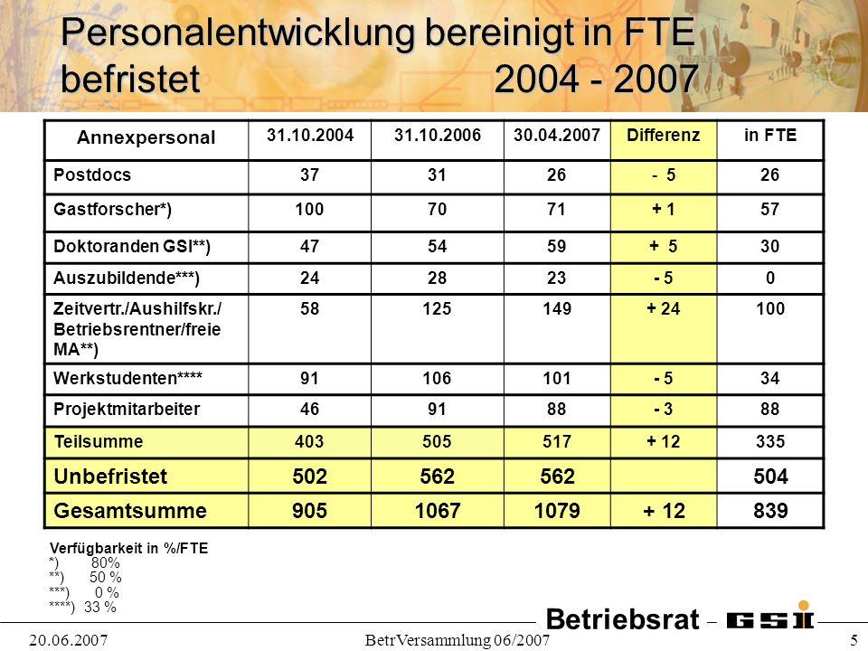 Personalentwicklung bereinigt in FTE befristet 2004 - 2007