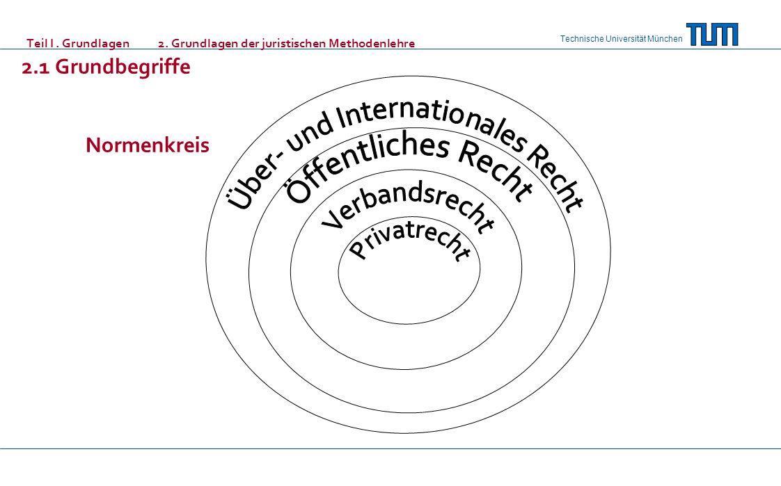 Über- und Internationales Recht