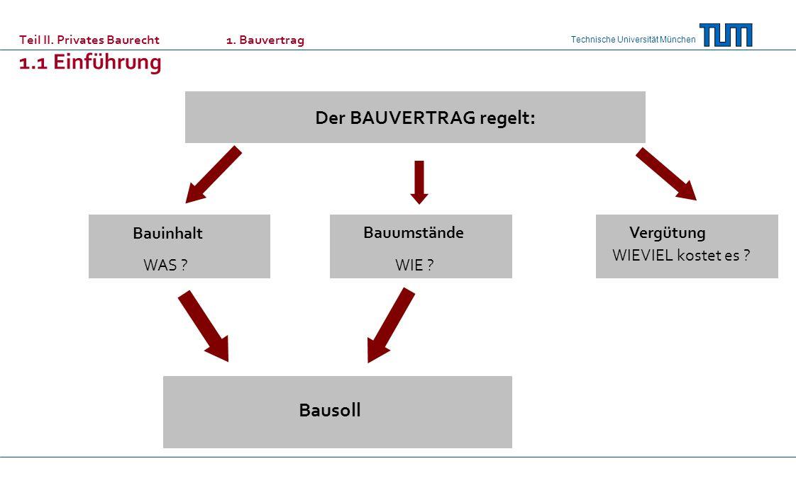 Teil II. Privates Baurecht 1. Bauvertrag 1.1 Einführung
