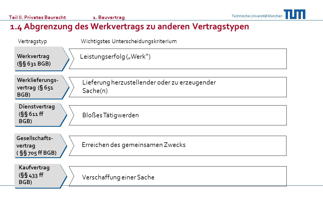 "Leistungserfolg (""Werk )"