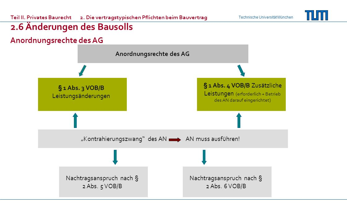 Anordnungsrechte des AG