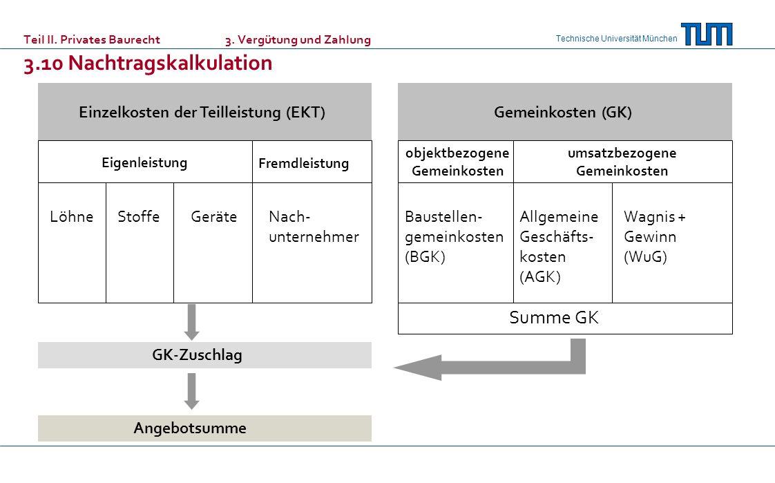 Summe GK Einzelkosten der Teilleistung (EKT) Gemeinkosten (GK) Löhne
