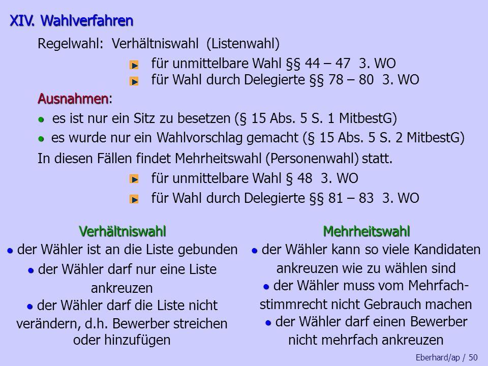 XIV. Wahlverfahren Regelwahl: Verhältniswahl (Listenwahl)
