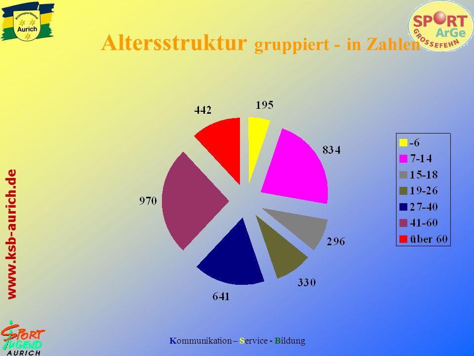 Altersstruktur gruppiert - in Zahlen