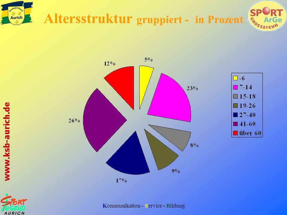 Altersstruktur gruppiert - in Prozent