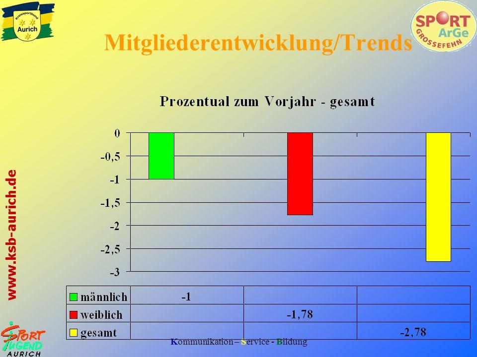 Mitgliederentwicklung/Trends