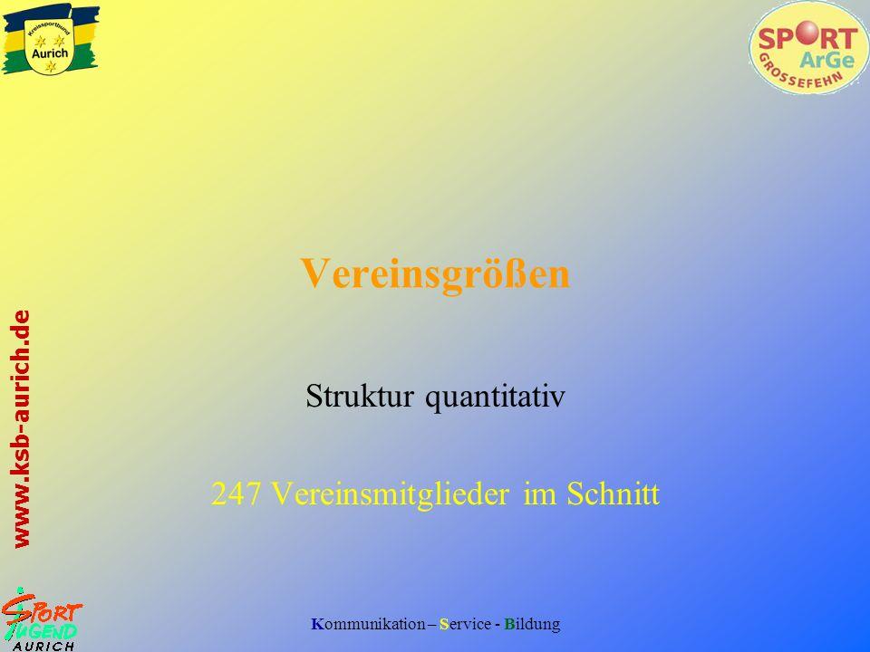 Struktur quantitativ 247 Vereinsmitglieder im Schnitt