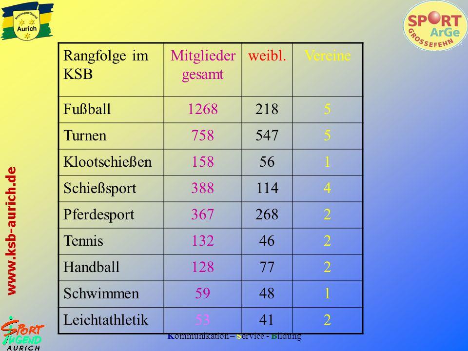Rangfolge im KSBMitgliedergesamt. weibl. Vereine. Fußball. 1268. 218. 5. Turnen. 758. 547. Klootschießen.