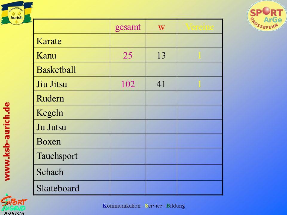 gesamt w. Vereine. Karate. Kanu. 25. 13. 1. Basketball. Jiu Jitsu. 102. 41. Rudern. Kegeln.