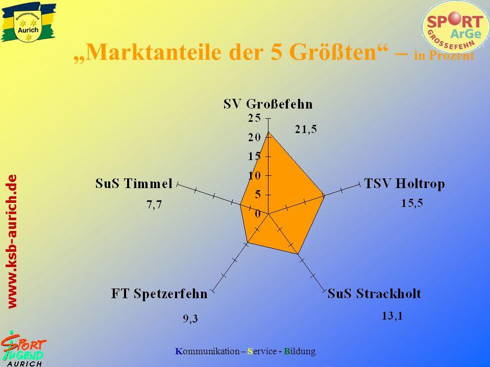 """""""Marktanteile der 5 Größten – in Prozent"""