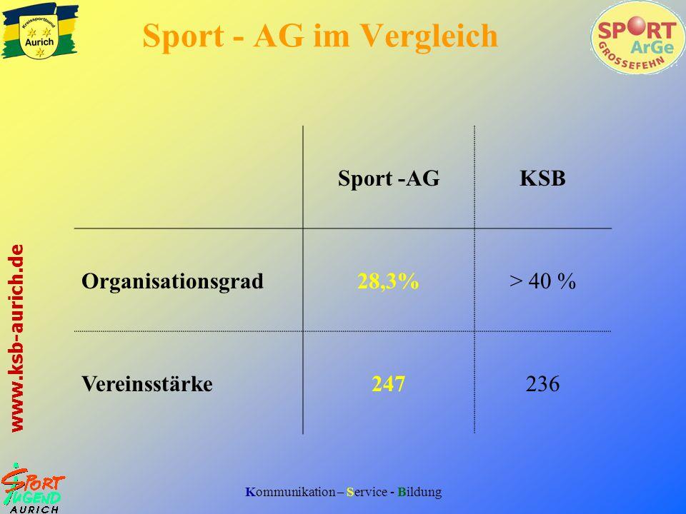Sport - AG im Vergleich Sport -AG KSB Organisationsgrad 28,3%