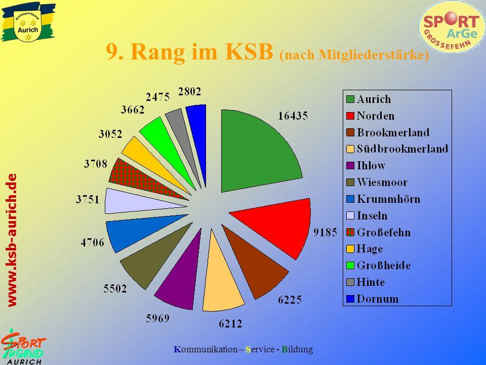 9. Rang im KSB (nach Mitgliederstärke)
