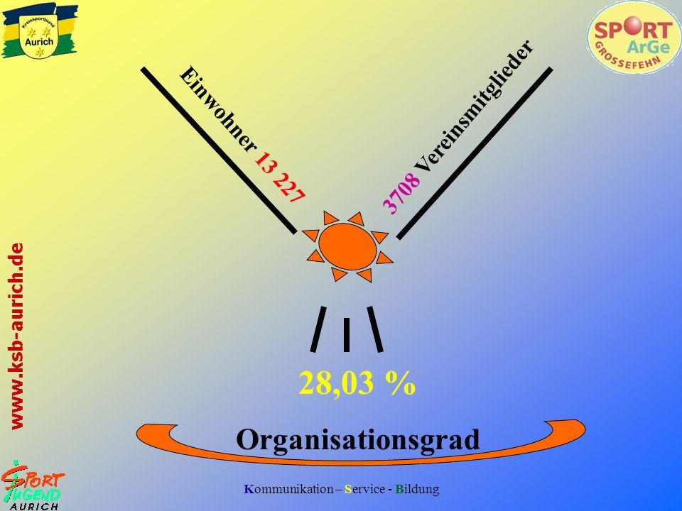 3708 Vereinsmitglieder Einwohner 13 227 28,03 % Organisationsgrad