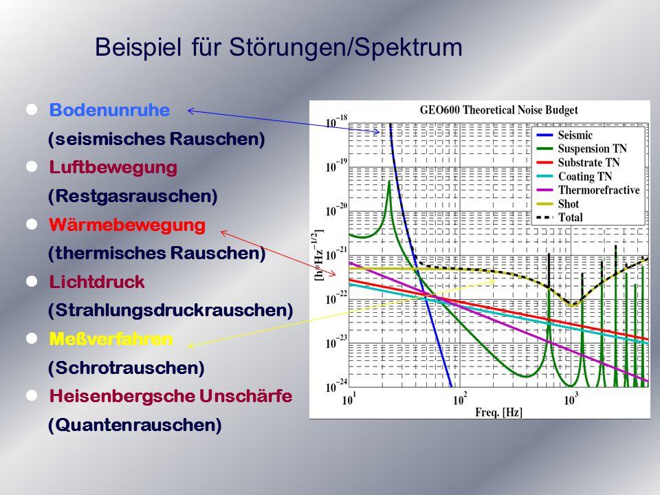Beispiel für Störungen/Spektrum