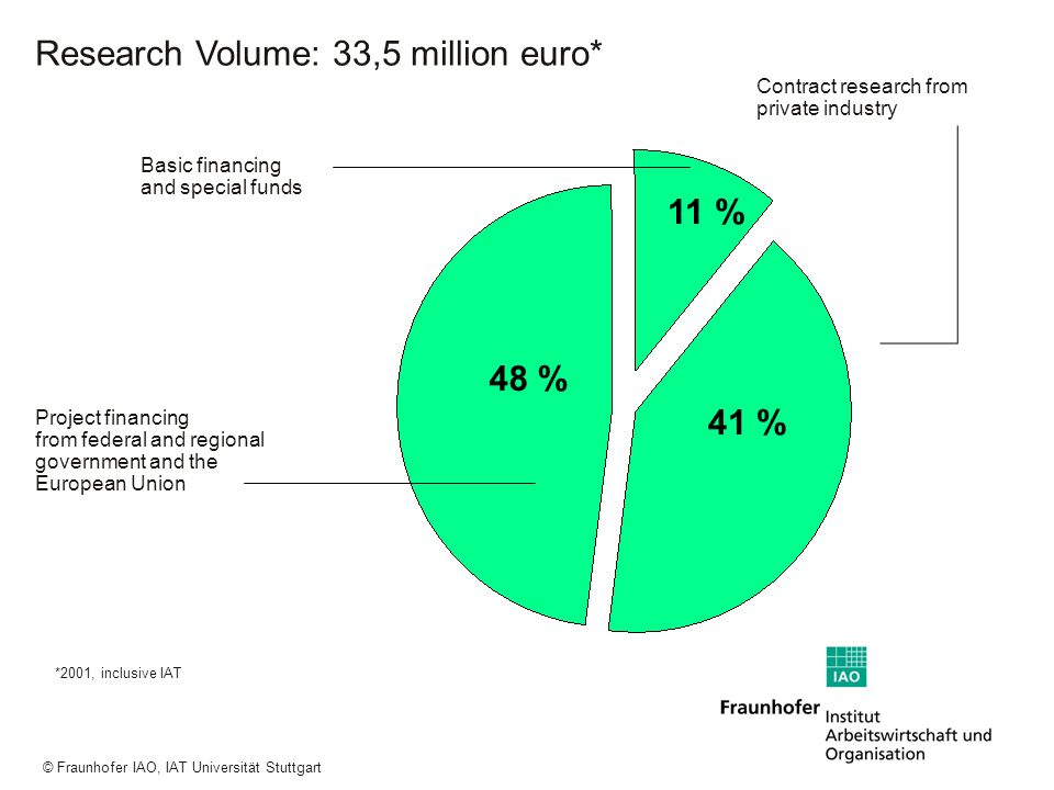 Research Volume: 33,5 million euro*