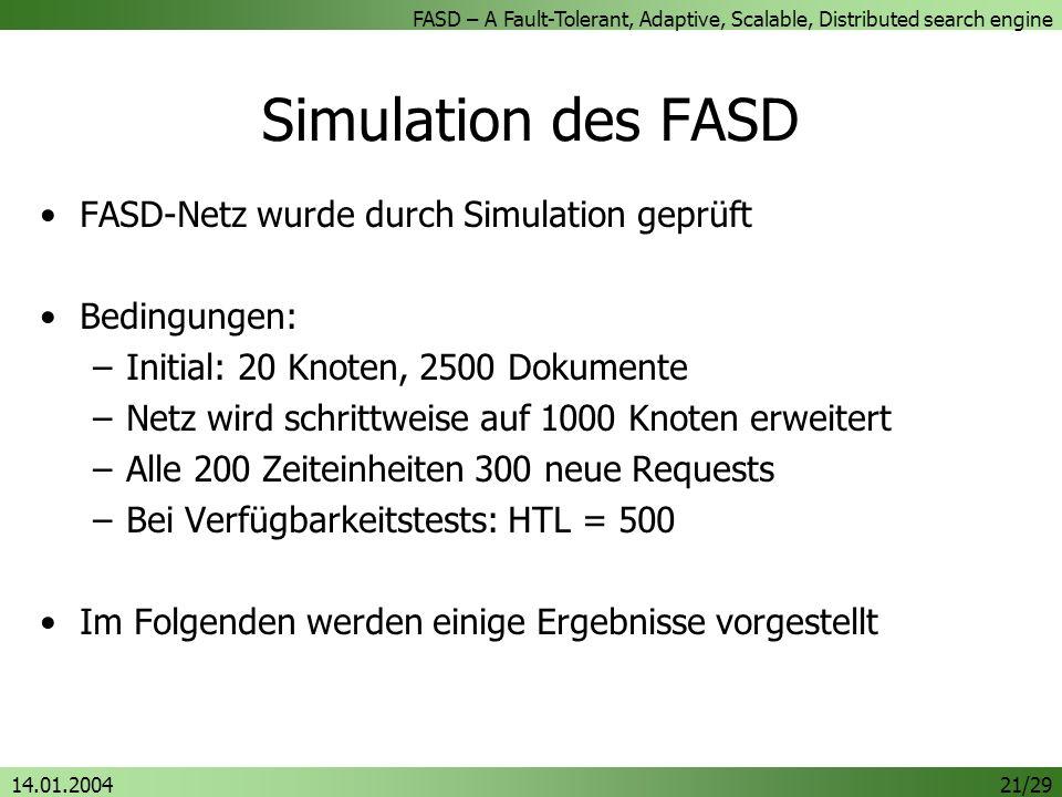 Simulation des FASD FASD-Netz wurde durch Simulation geprüft