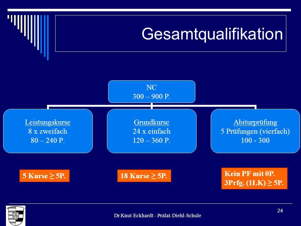 Gesamtqualifikation Kein PF mit 0P. 3Prfg. (1LK) ≥ 5P. 5 Kurse ≥ 5P.