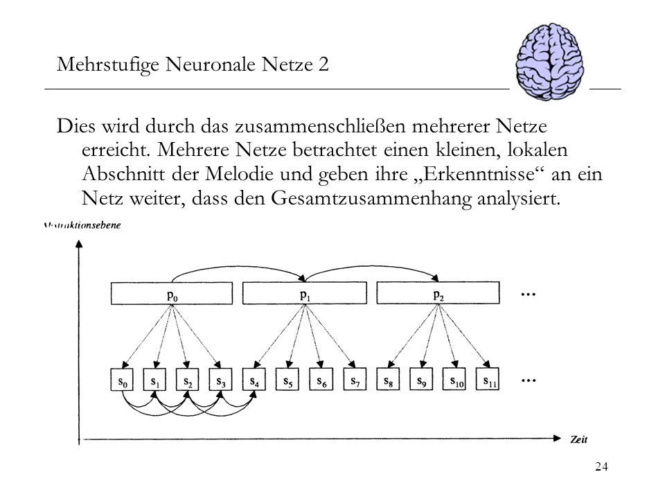 Mehrstufige Neuronale Netze 2