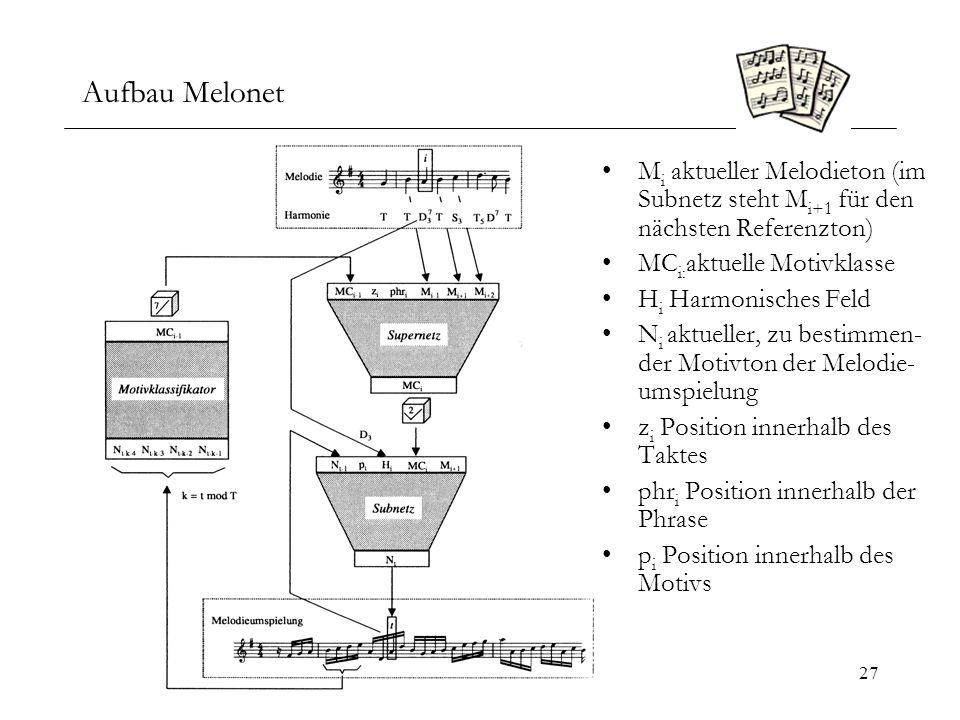 Aufbau Melonet Mi aktueller Melodieton (im Subnetz steht Mi+1 für den nächsten Referenzton) MCi:aktuelle Motivklasse.