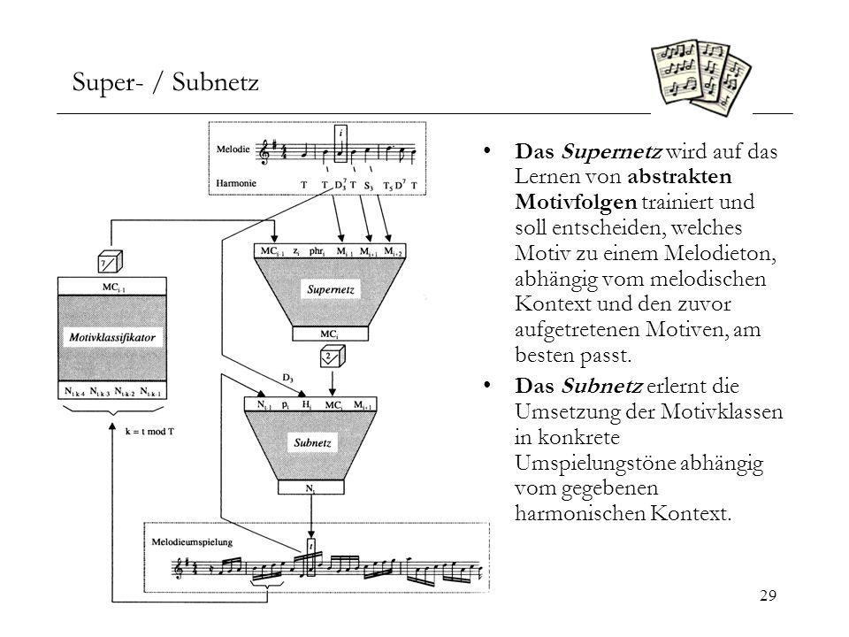 Super- / Subnetz