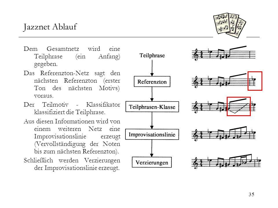 Jazznet Ablauf Dem Gesamtnetz wird eine Teilphrase (ein Anfang) gegeben.