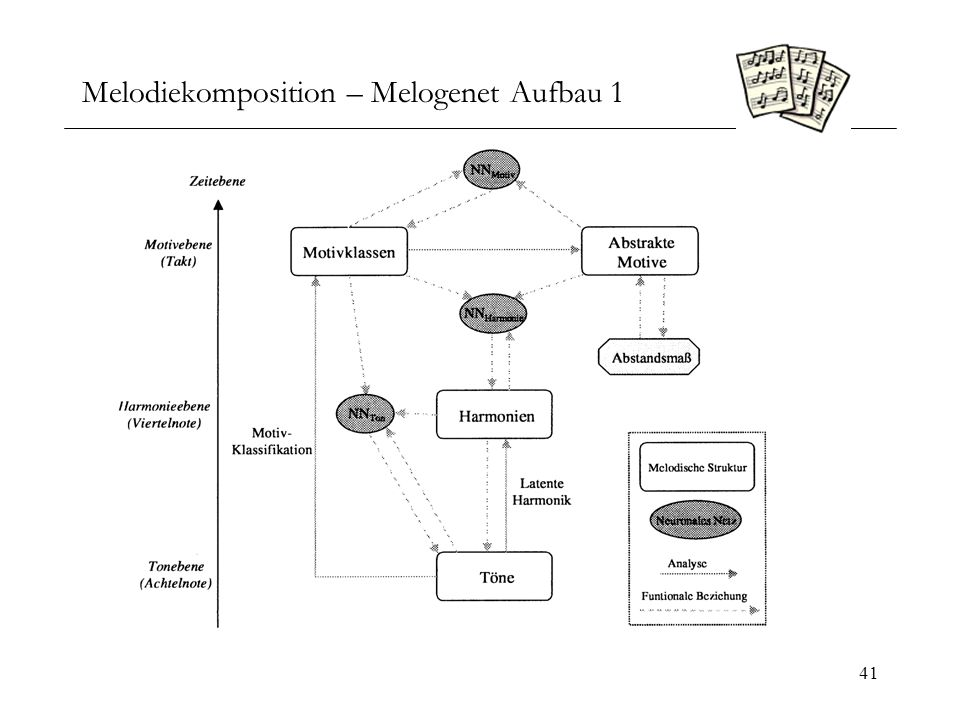 Melodiekomposition – Melogenet Aufbau 1