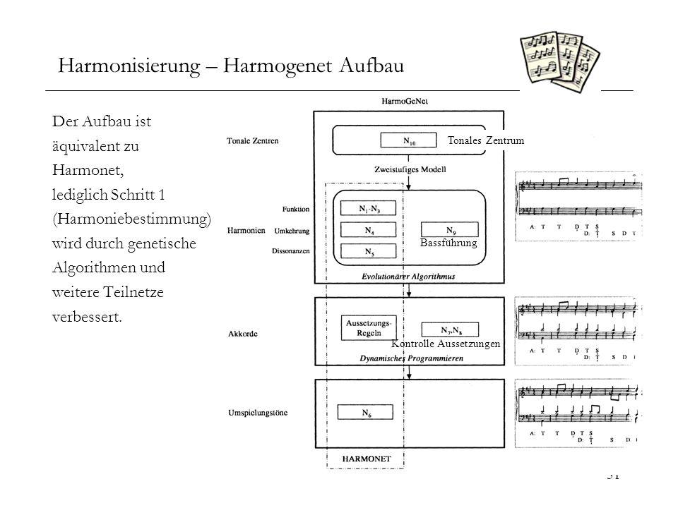 Harmonisierung – Harmogenet Aufbau