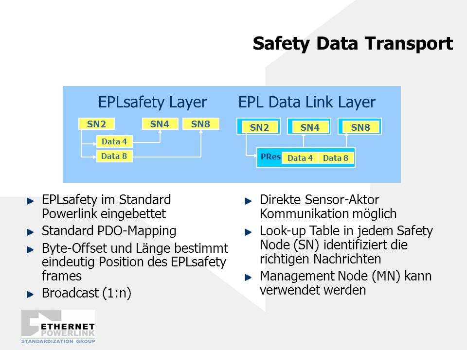 Safety Data Transport EPLsafety Layer EPL Data Link Layer