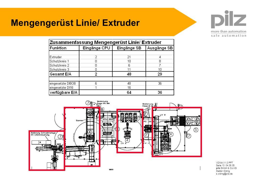 Mengengerüst Linie/ Extruder