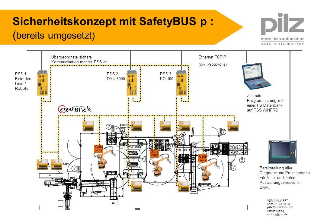 Sicherheitskonzept mit SafetyBUS p : (bereits umgesetzt)