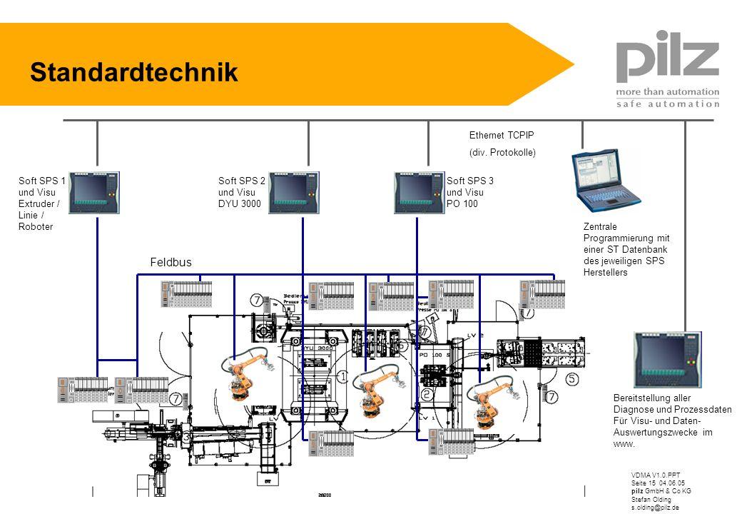 Standardtechnik Feldbus Ethernet TCPIP (div. Protokolle)